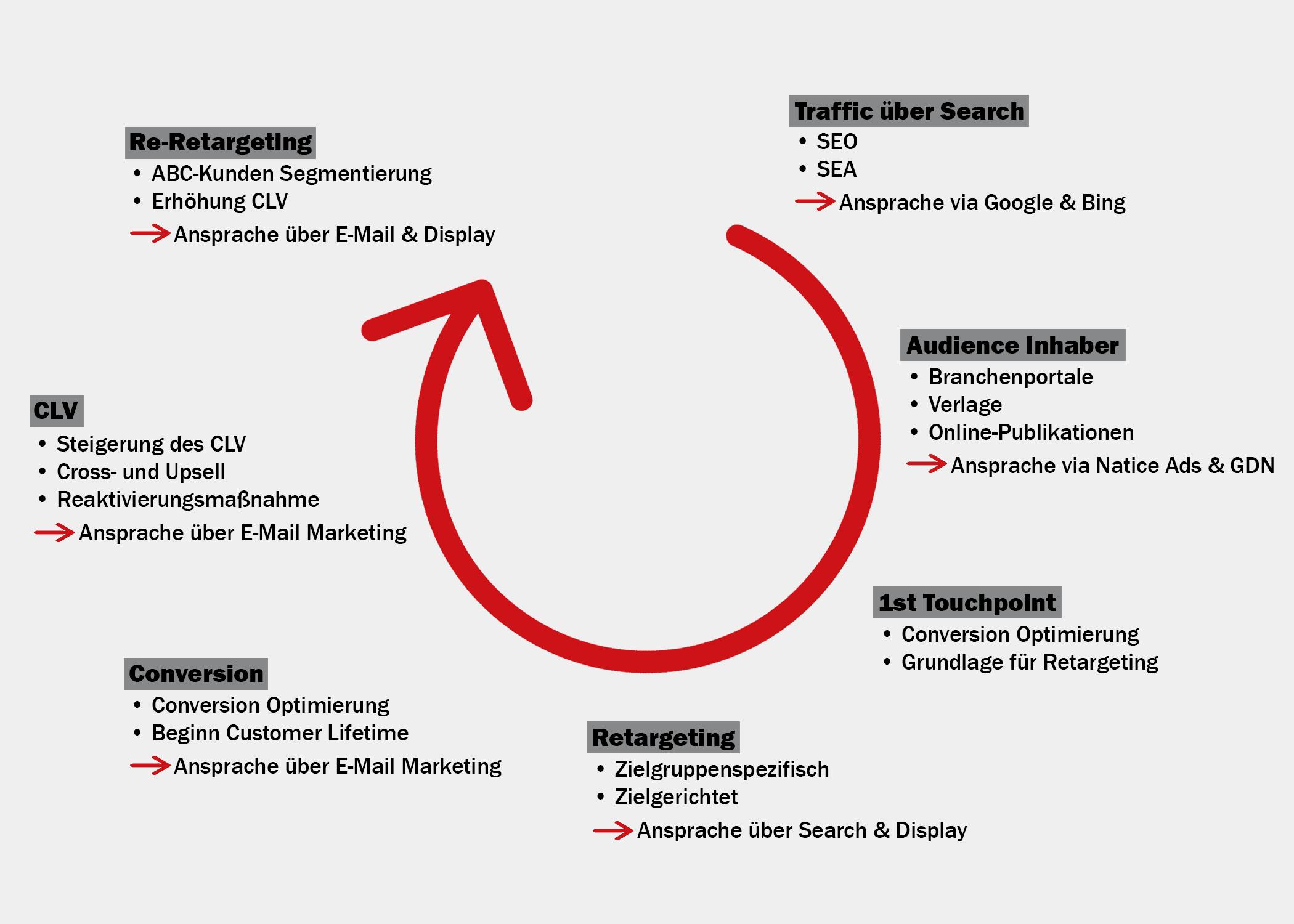 Die Full Performance Customer Journey im Kreislauf