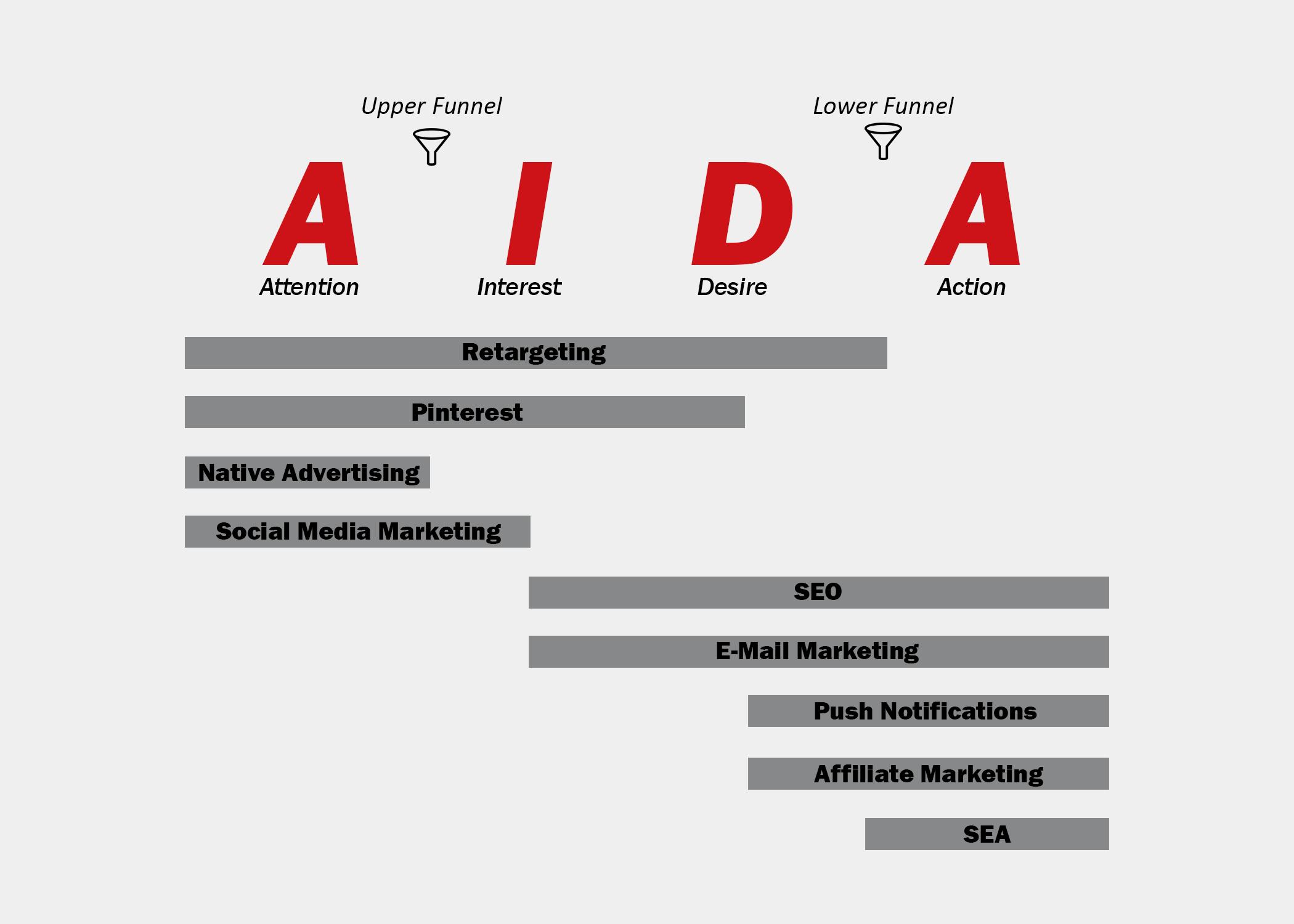 Das AIDA Modell: Performance Marketing Maßnahmen im Upper und Lower Funnel